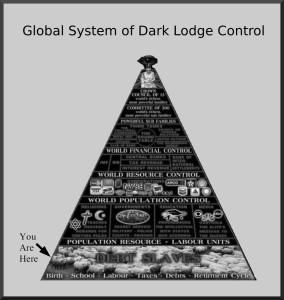 global system of illuminati control